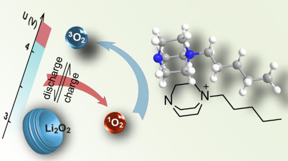 Die Bildung von Singulett-Sauerstoff beeinträchtigt die Zyklenstabilität vieler Alkalimetallkathoden. Freunberger stellte einen effizienten und Hochspannungsstabilen Singulett-Sauerstoff-Löscher vor.