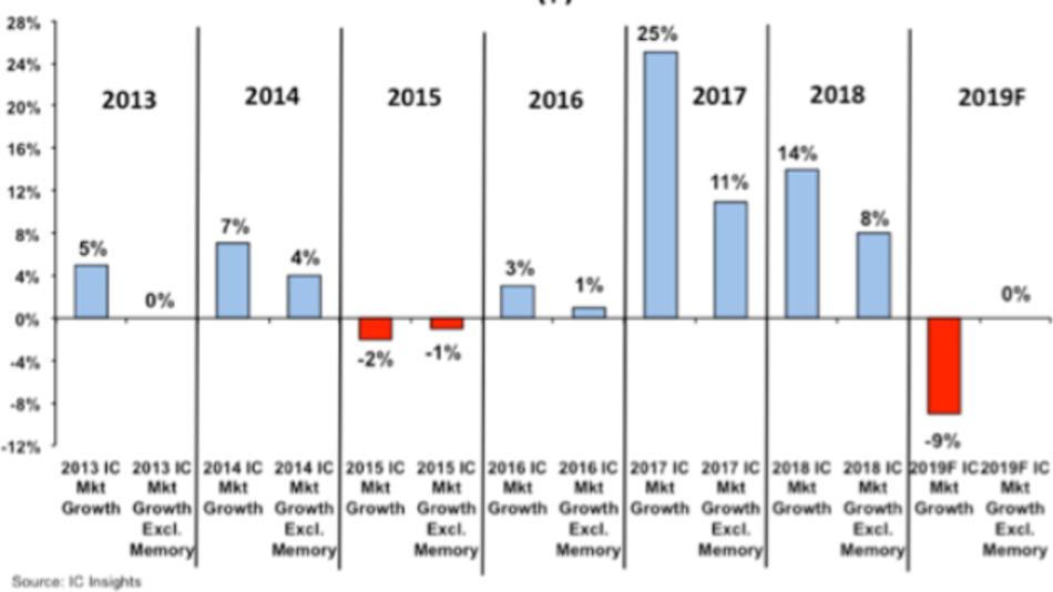 Der Einfluss der Speicher-ICs auf den Halbleitermarkt