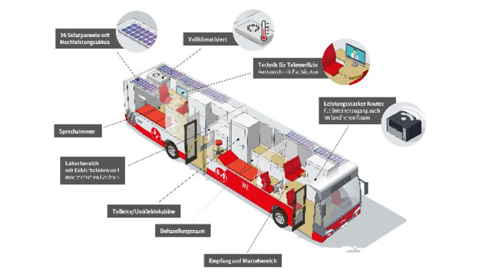Übersicht über die Ausstattung des DB Medibusses.