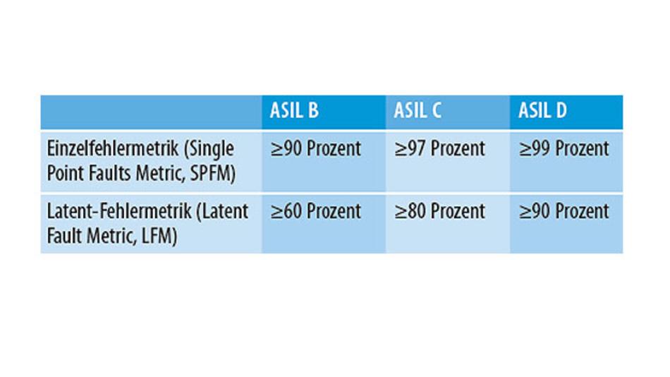 Tabelle 1. Allgemeine ASIL-Metriken zur Messung der Robustheit gegenüber Einzelpunkt- und Restfehlern sowie der Robustheit gegenüber latenten Fehlern.