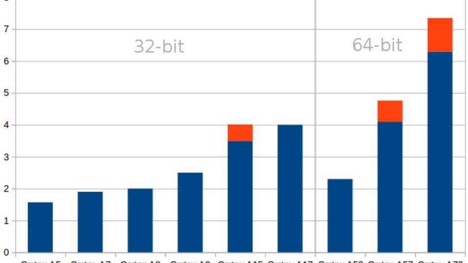 Bild 2. Ein Vergleich aktueller Cortex-A-Architekturen, wobei die vertikale Skala die DMIPS für MHZ zeigt. (Dhrystone Million Instructions per Second, ein Wert für die Rechenleistung)