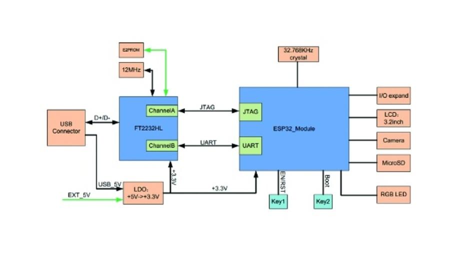 Bild 3: Das vereinfachte Prinzipschaltbild des Wrover Development-Boards.