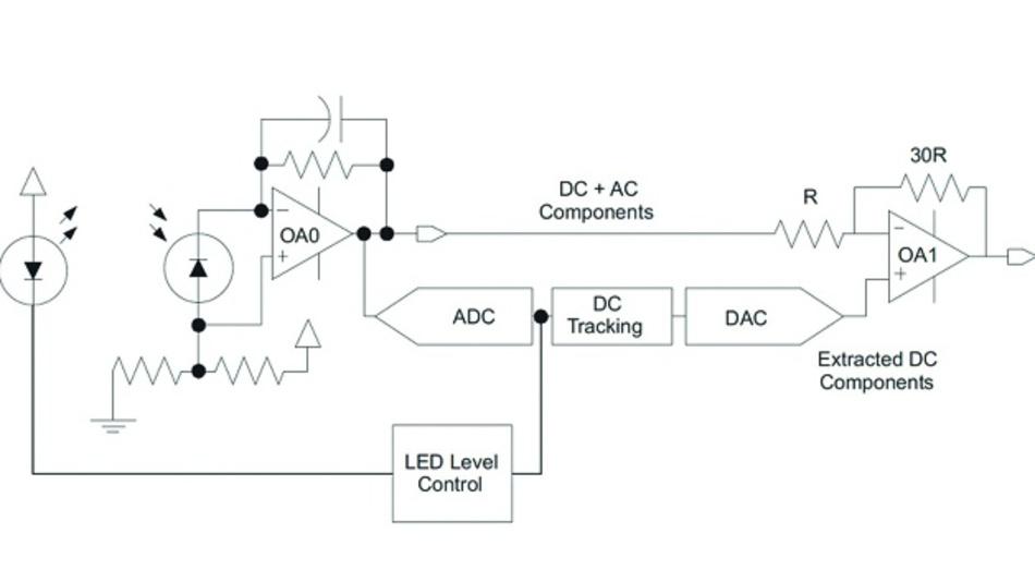 Bild 1: Da die Benutzer immer mehr hochentwickelte Funktionen in immer kompakteren Produkten erwarten, müssen die Entwickler die Anzahl der verwendeten Bauteile bei der Implementierung komplexer Signalpfade, wie etwa diesem für ein Pulsoximeter, erheblich reduzieren.