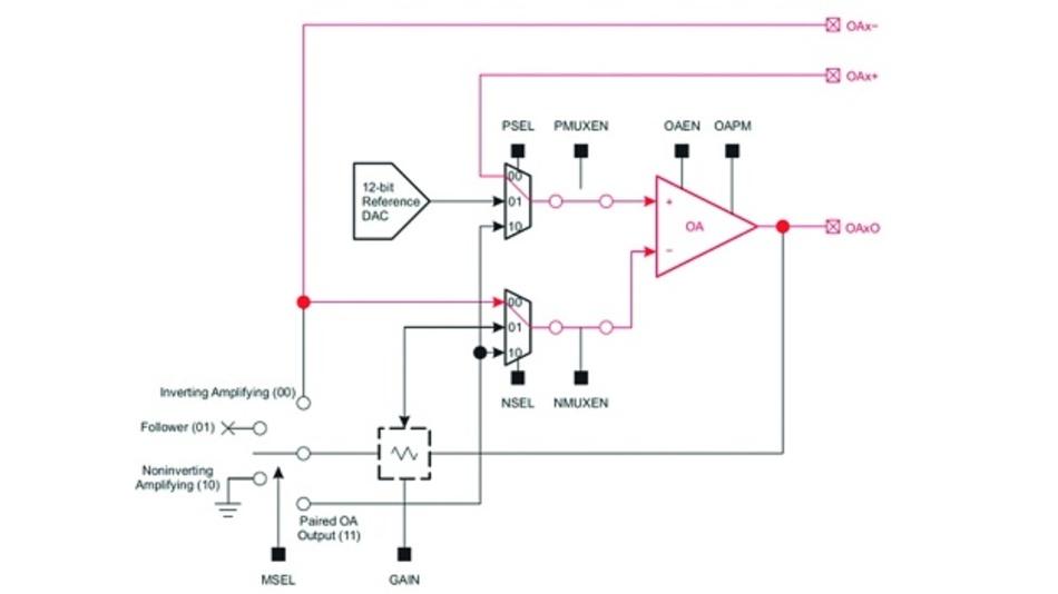 Bild 2: Entwickler können einen externen Operationsverstärker durch einen in die MCU MSP430FR2355 von Texas Instruments implementierten Operationsverstärker ersetzen, indem Sie eines der vier SAC-Module der MCU verwenden.