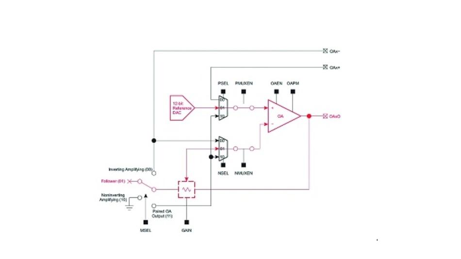 Bild 3: Entwickler können mithilfe des Digital-Analog-Wandlers und des Operationsverstärkers des SAC-Moduls einen programmierbaren Funktionsgenerator implementieren.