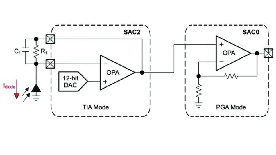 Bild 5: Indem Entwickler die gepaarten Module der MCU MSP430FR2355 so konfigurieren, dass der Transimpedanz-Verstärker (TIA) und der Verstärker mit programmierbarer Verstärkung (PGA) implementiert werden, die in der typischen Signalkette eines Rauchmelders erforderlich sind, können sie externe analoge ICs im Endeffekt überflüssig machen.