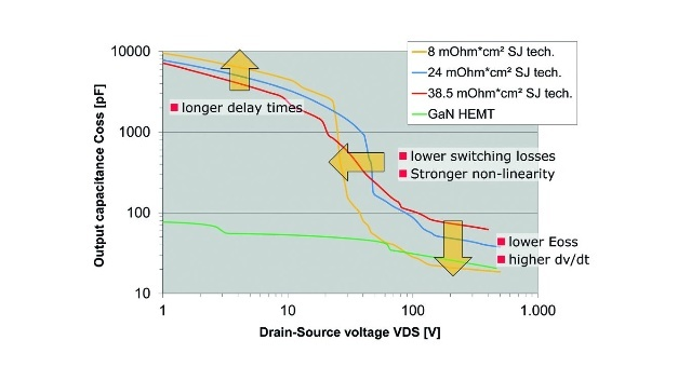 Bild 1: Verlauf der Ausgangskapazität dreier aufeinanderfolgender Technologieknoten bei Superjunction-Mosfets im Vergleich zur Ausgangskapazität eines GaN-HEMTs vom Anreicherungstyp.