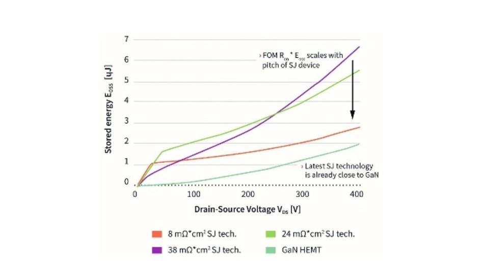 Bild 2: Verlauf der in der Ausgangskapazität gespeicherten Energie bei drei aufeinanderfolgenden Generationen von Superjunction-Bauelementen im Vergleich zu der in GaN-HEMTs.