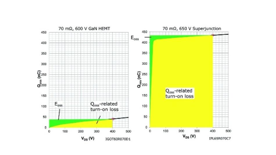 Bild 3: Vergleich der Ausgangsladung QOSS über die Spannung für ein GaN-HEMT vom Anreicherungstyp (links) gegenüber einem Superjunction-Mosfet aus der Serie CoolMOS C7 von Infineon (rechts).