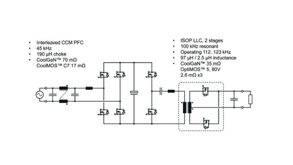 Bild 4: Server-Stromversorgung bestehend aus einer PFC-Stufe in Totem-Pole-Konfiguration mit zwei verschachtelten Hochfrequenz-Brückenzweigen und einem LLC-Wandler mit mittig angezapftem Transformator.
