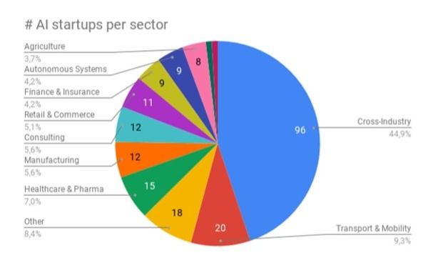 Geschäftsbereiche von Start-ups