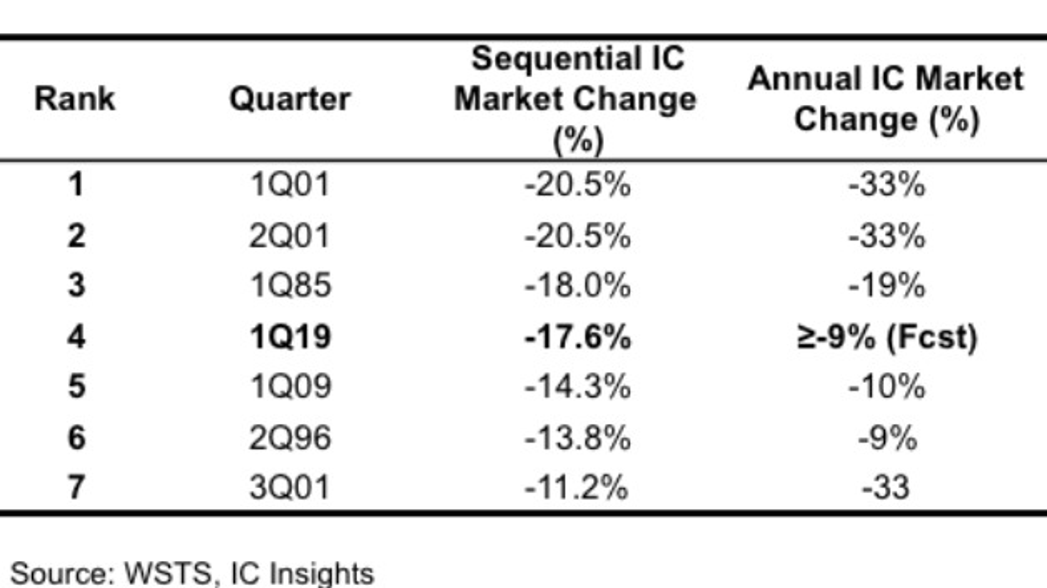 In den 141 Quartelan zwischen 1984 und 2019 stürzte der Umsatz mit Halbleitern nur in sieben Quartalen um über 10 Prozent ab, drei dieser Quartale lagen im Jahr 2001, der viertgrößte Absturz ist in diesem Jahr zu verzeichnen.
