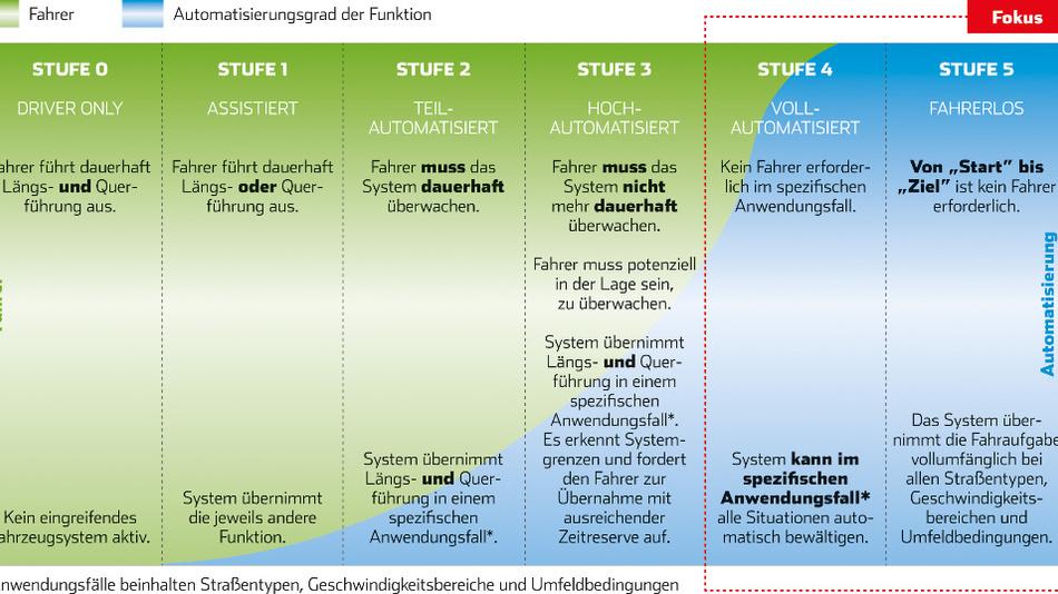 Bild 1. Die gängigen Automatisierungsstufen der Fahrzeuge als Säulen dargestellt. Die zuständige Ethikkommission hat sich mit den beiden höchsten Stufen beschäftigt.