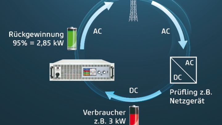 Elektro Automatik