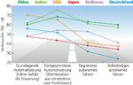 Deutschland gehört bei autonomen Fahrzeugen mit zu den skeptischsten Ländern.