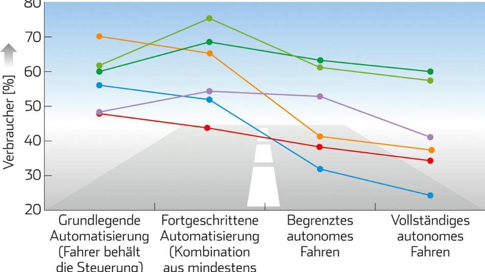 Bild 2. Deutschland gehört bei autonomen Fahrzeugen mit zu den skeptischsten Ländern. Besonders Länder mit höherer Lebensqualität sind bei den zunehmenden Automatisierungsstufen viel verschlossener als die mit einer niedrigeren. Das kann unter anderem mit kulturellen Hintergründen und Gesellschaftswerten zusammenhängen.