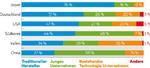 Gerade Entwicklungsländer vertrauen bei der Einführung der Technologie mehr den jungen Unternehmen.
