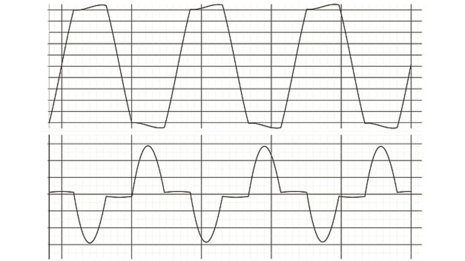 Bild 1: Netzspannung (oben) und Stromaufnahme (unten) bei einem Schaltnetzteil ohne Leistungsfaktorkorrektur (PFC; Power Factor Correction).