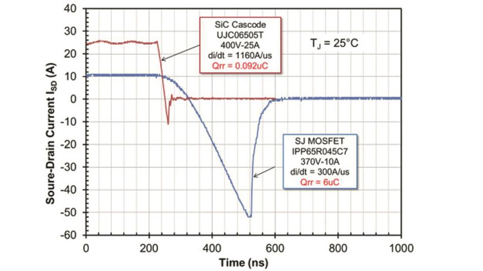 Bild 4: Sperrverzögerung bei der 650-V-SiC-Kaskode UJC06505T von UnitedSiC und des 650-V-Superjunction-MOSFET IPP65R045C7 aus der CoolMOS-C7-Serie von Infineon.