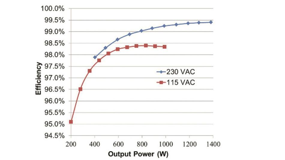 Bild 5: Die brückenlose Totem-Pole-PFC-Stufe mit SiC-Kaskoden erreicht das Effizienzziel 80PLUS Titanium.