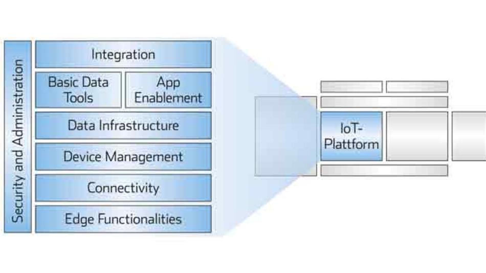 Die acht zentralen Module einer modernen IoT-Plattform.