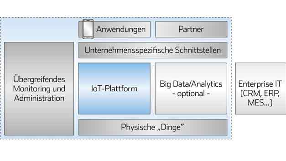 Aus diesen Elementen besteht eine typische IoT-Lösung.