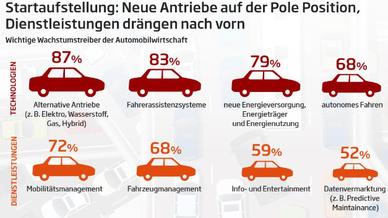 Automobilindustrie Vom Hersteller zum Dienstleister
