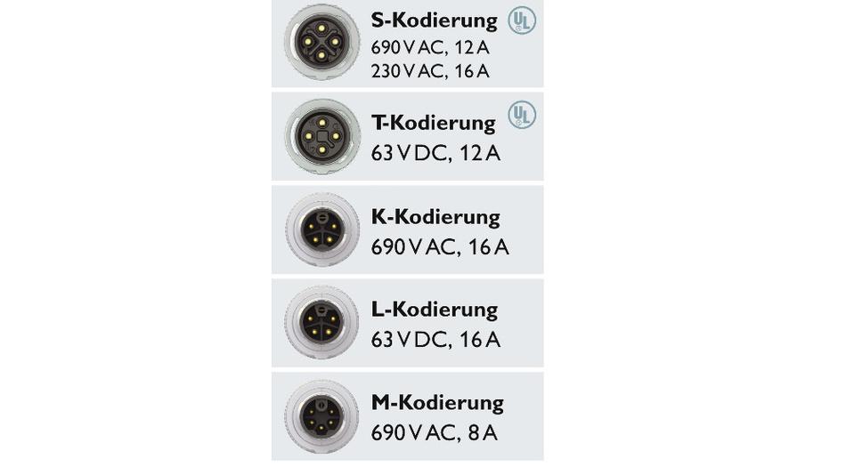 Bild1. Codierungen für die Leistungsverkabelung: die M12-Steckverbinder wurden für hohe Ströme und Spannungen konzipiert und in die Norm IEC61076-2-111 eingebracht.