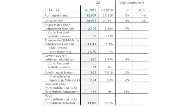 Kennzahlen im Überblick von Siemens im 2. Quartal 2019