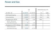 Geschäftszahlen der Division 'Power and Gas' von Siemens im 2. Quartal 2019