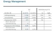 Geschäftszahlen der Division 'Energy Management' von Siemens im 2. Quartal 2019