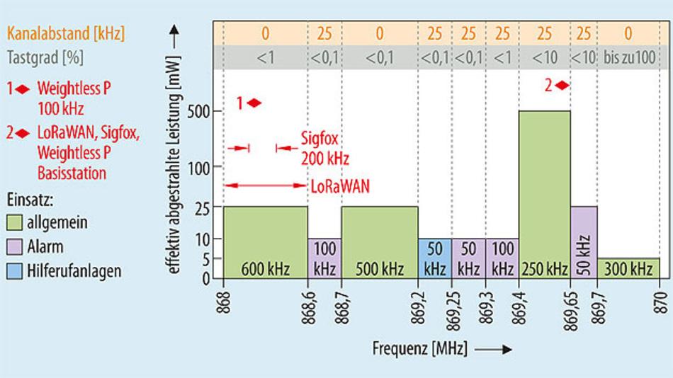 Bild 2. Das lizenzfreie SRD-Band, 868 bis 870 MHz, wird von den verschiedenen LPWAN-Techniken entsprechend der gesetzlichen Vorgaben genutzt.