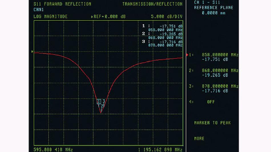 Bild 1. Die im Datenblatt des Antennenherstellers angegebene Rückflussdämpfung einer Helixantenne für das SRD-Band 863 bis 870 MHz.
