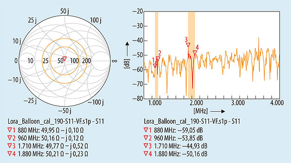 Bild 5. Vor dem Start der Messung wird die Messleitung überprüft. Mit dem Wellenwiderstand (50 Ω, auf der Testplatine montiert) abgeschlossen, wird die Rückflussdämpfung (S11) mit dem Vektor-Netzwerkanalysator gemessen – links im Smith-Diagramm die gemessene Impedanz, rechts im kartesischen Koordinatensystem die gemessene Rückflussdämpfung über der Frequenz.