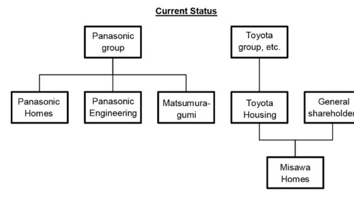 So sieht die neue Firmenstruktur nach Gründung von »Prime Life Technologies Corporation« aus.