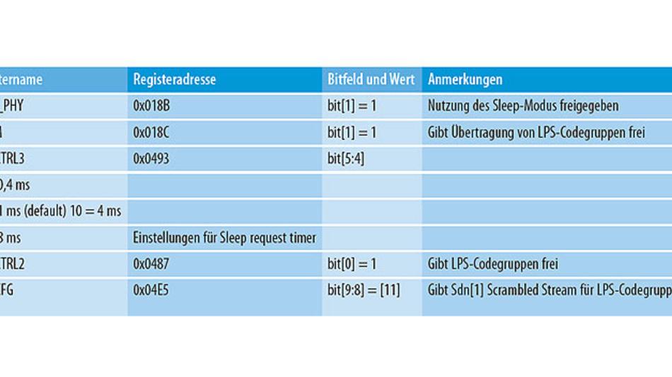 Tabelle 1. Register zur Freigabe des LPSM-Betriebs.