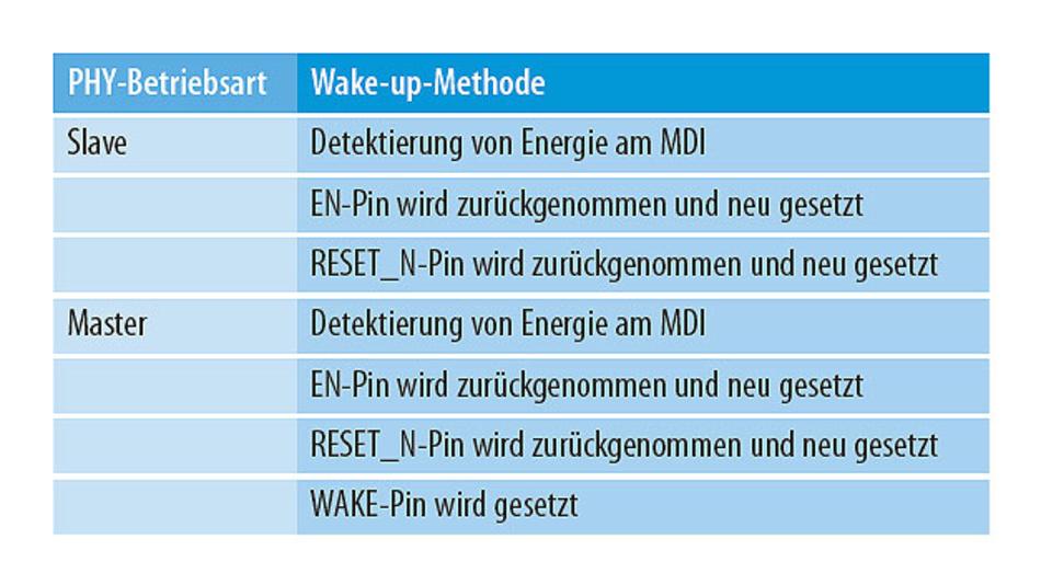Tabelle 3. Ist eine dieser genannten Bedingungen erfüllt, verlässt der PHY den Schlafzustand.