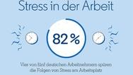 Anzahl derer, die Stress auf der Arbeit spüren