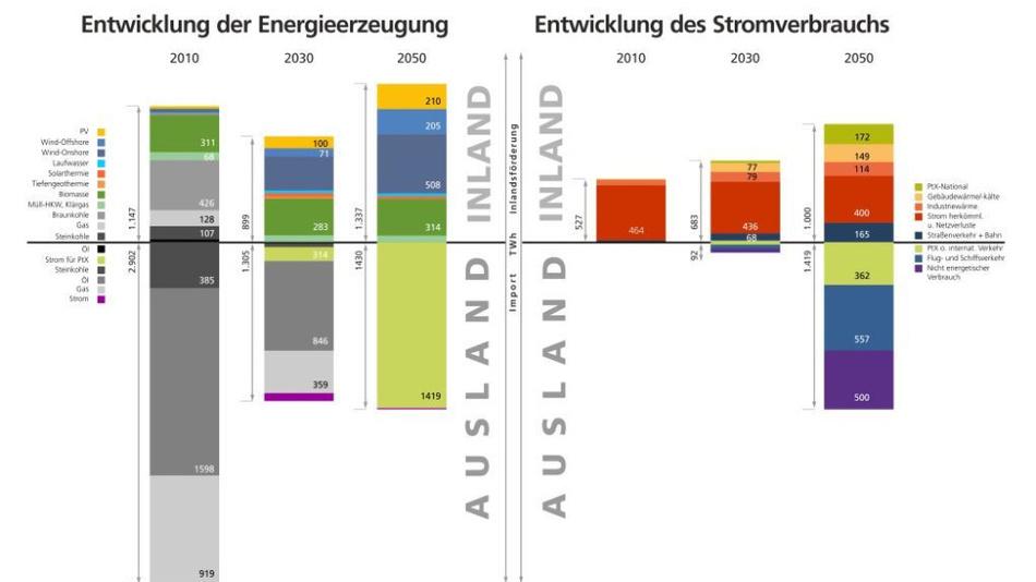 Entwicklung Energieerzeugung und Strombedarf 2010 – 2030 – 2050 auf der Basis von Szenarioberechnungen des Fraunhofer IEE in 2019: Das deutsche Energiesystem verbrauchte 2010 über 4.000 TWh fast ausschließlich fossile Primärenergie, davon wurden 2.900 TWh importiert. Strom wird der zukünftige Primärenergieträger und die direkte Stromnutzung bringt hohe Effizienzgewinne. Biomasse, Solar- und Geothermie weisen dagegen nur geringe Anteile auf.