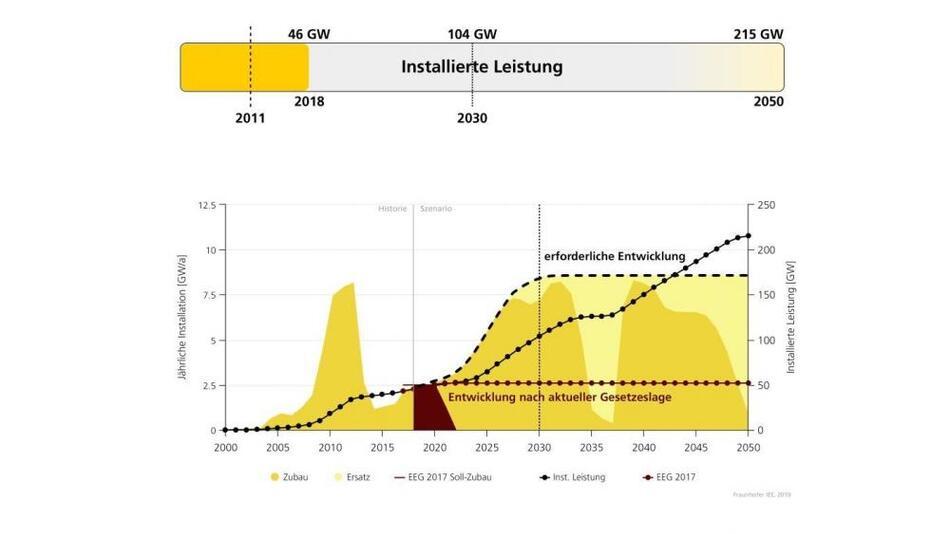 Der Zubau bei der Photovoltaik lag in 2018 bei 2,3 GW. Um die in Paris vereinbarten Klimaziele einer 95%igen Minderung von Treibhausgasen noch erreichen zu können , muss nach den Szenario-Modellierungen des Fraunhofer IEE die Rate bis 2030 auf rund 8,5 GW pro Jahr, also etwa das 3,5 fache, wachsen.