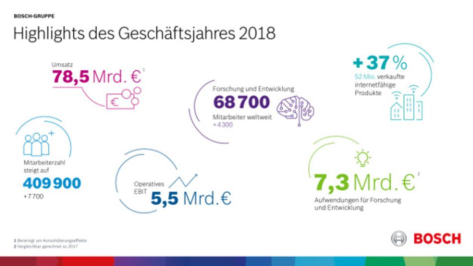 Bosch-Bilanz 2018: Die wichtigsten Kennzahlen im Überblick.