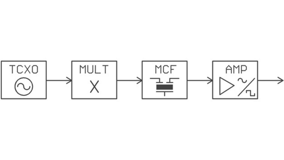 Blockschaltbild des TCXO