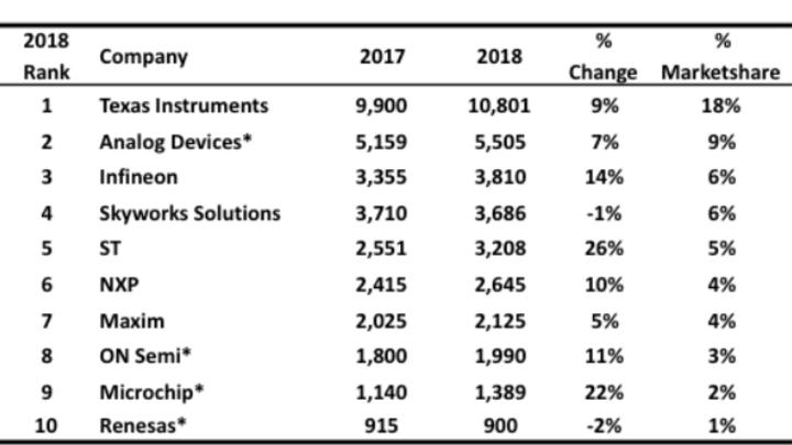 Die Rangfolge der Top-Ten-Hersteller von analogen ICs mit ihren Umsätzen (Mrd. Dollar) und Marktanteilen.