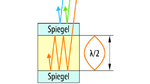 Bild 3. Prinzip des schmalbandigen Infrarotdetektors auf organischen Halbleitern.
