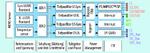 Blockaufbau des Inertialsensors LSM6DSOX.