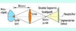 Bild 7. Prinzip der Strahlprofilanalyse.