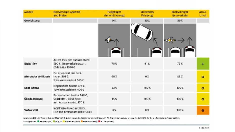 ADAC Vergleichstabelle der Parkassistenten.