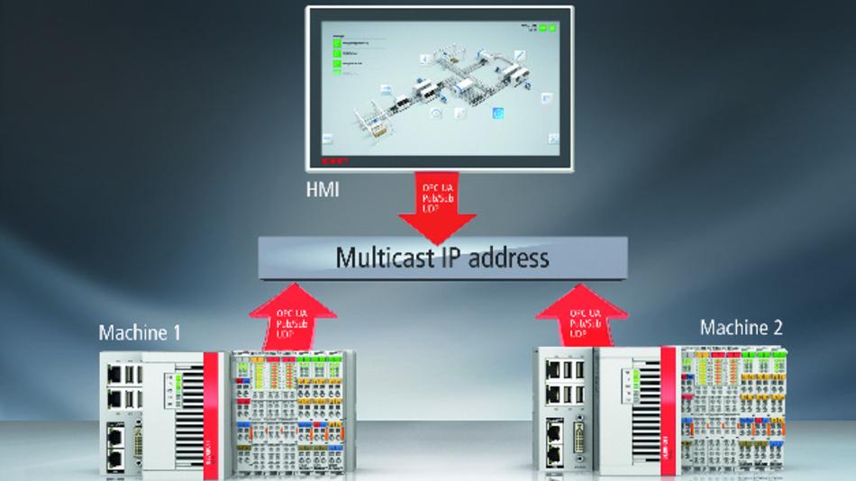 Bild 5. Mit der Pub/Sub-Erweiterung sind über TwinCAT 3 Multicasts über OPC UA möglich.