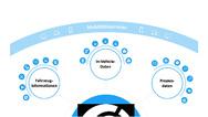 Das »Next«-Portal bündelt Fahrzeuginformationen, In-Vehicle-Daten und Prozessdaten und ermöglicht so auf Basis des Datenmarktplatzes Caruso neuartige Mobilitäts-Services.
