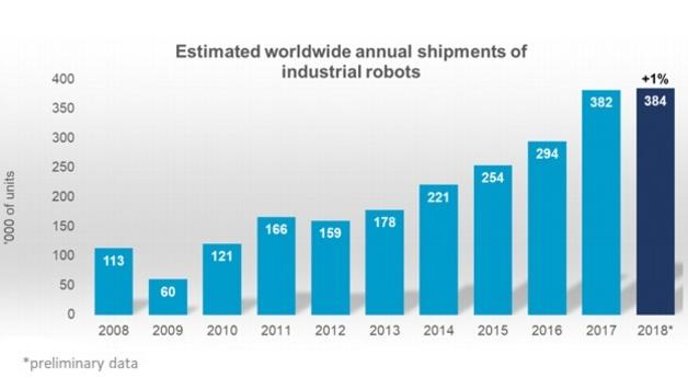 1_Voraussichtliche weltweite jährliche Lieferung von Industrierobotern pro Jahr